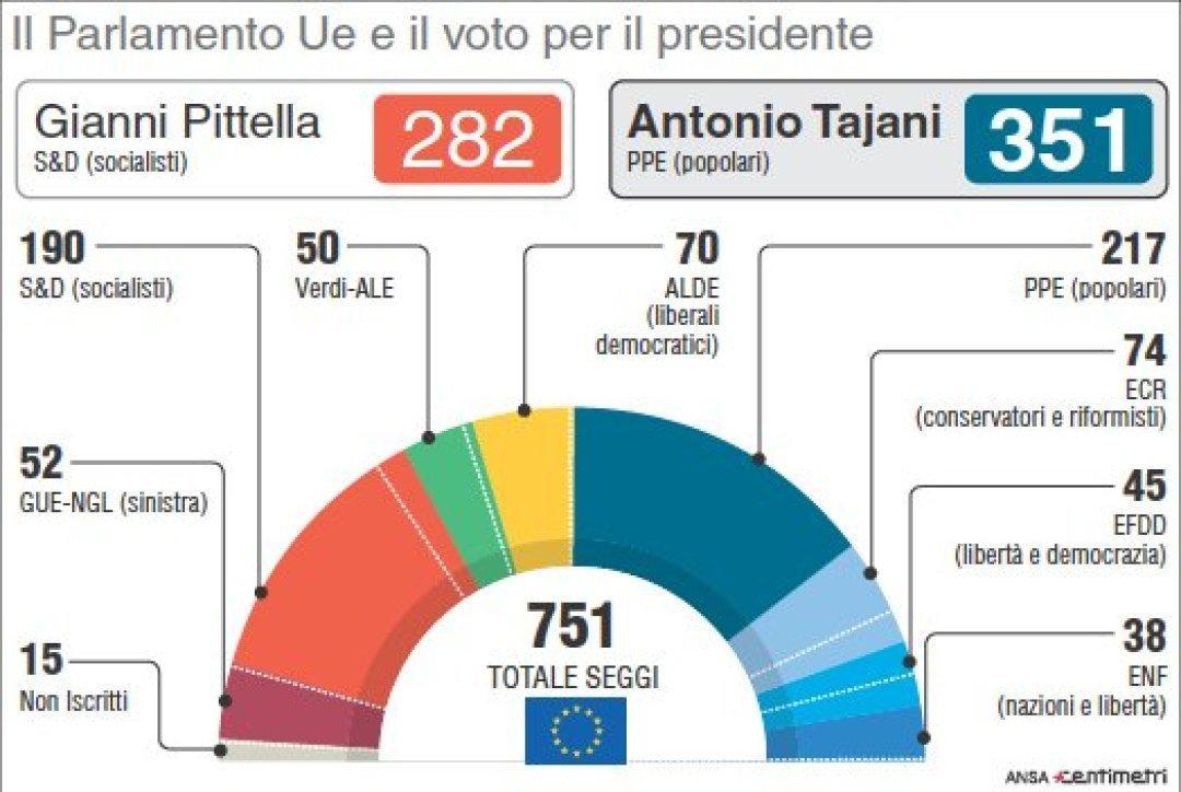 Antonio tajani nuovo presidente del parlamento europeo for Parlamento composizione