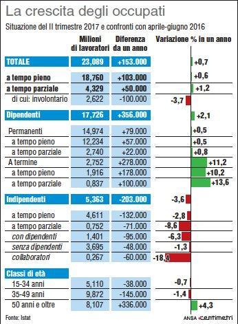 Istat, la crescita degli occupati
