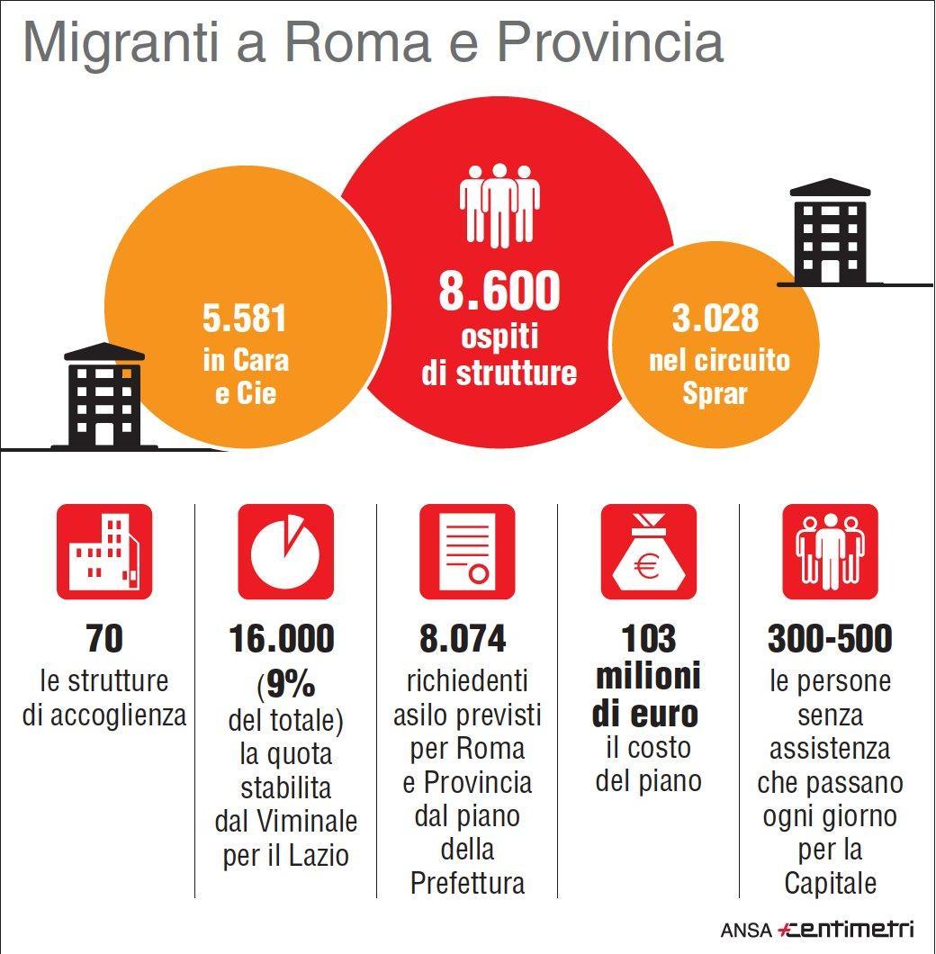 Migranti a Roma: tutti i numeri ufficiali