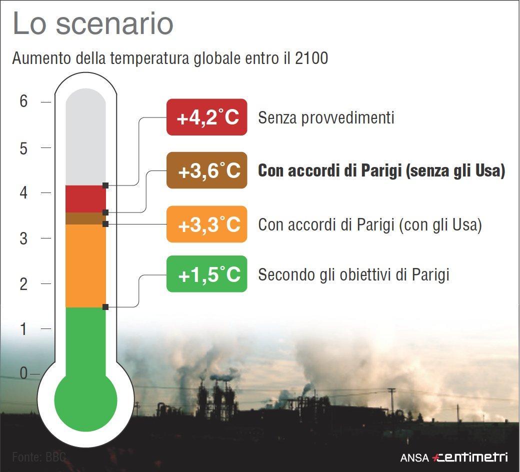 Inquinamento, l accordo di Parigi e gli effetti sul clima