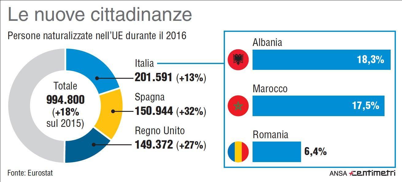 Italia prima in Ue per nuove cittadinanze