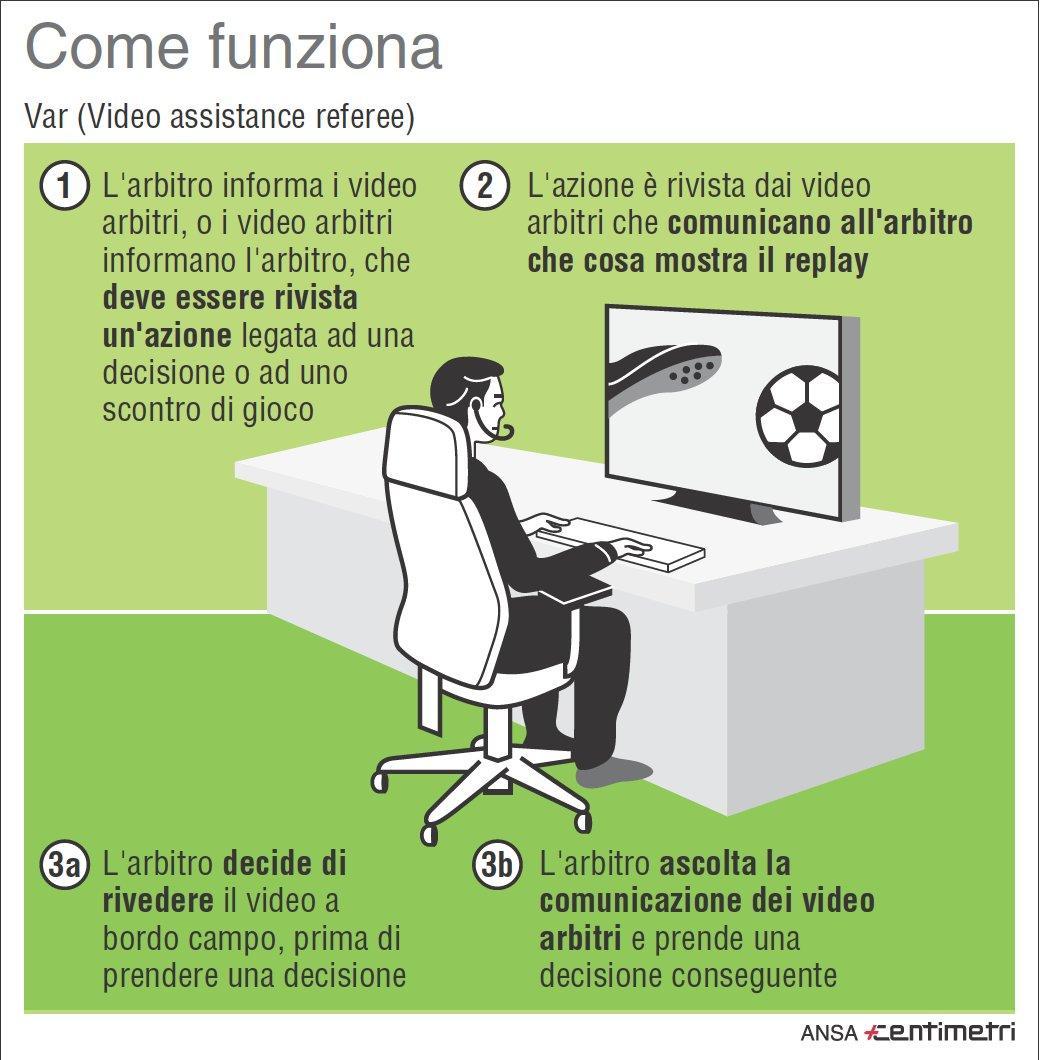 Serie A, ecco come funzionerà la  moviola in campo