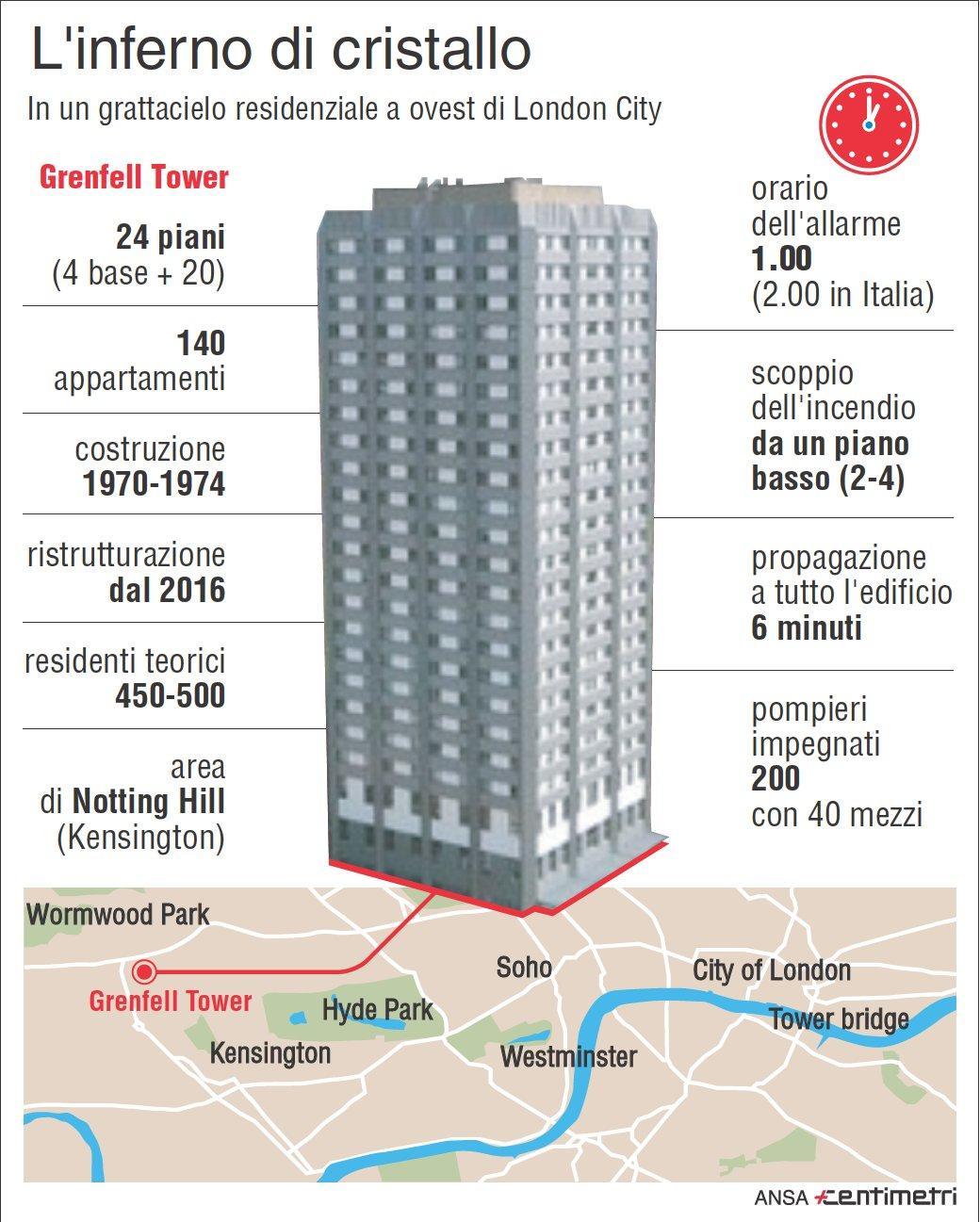 Londra, la Grenfell Tower in cifre