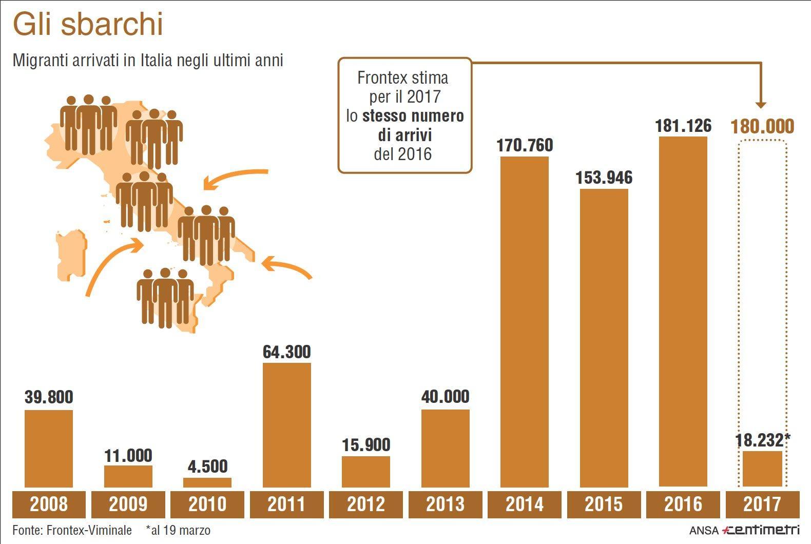 Migranti, gli sbarchi in Italia negli ultimi anni