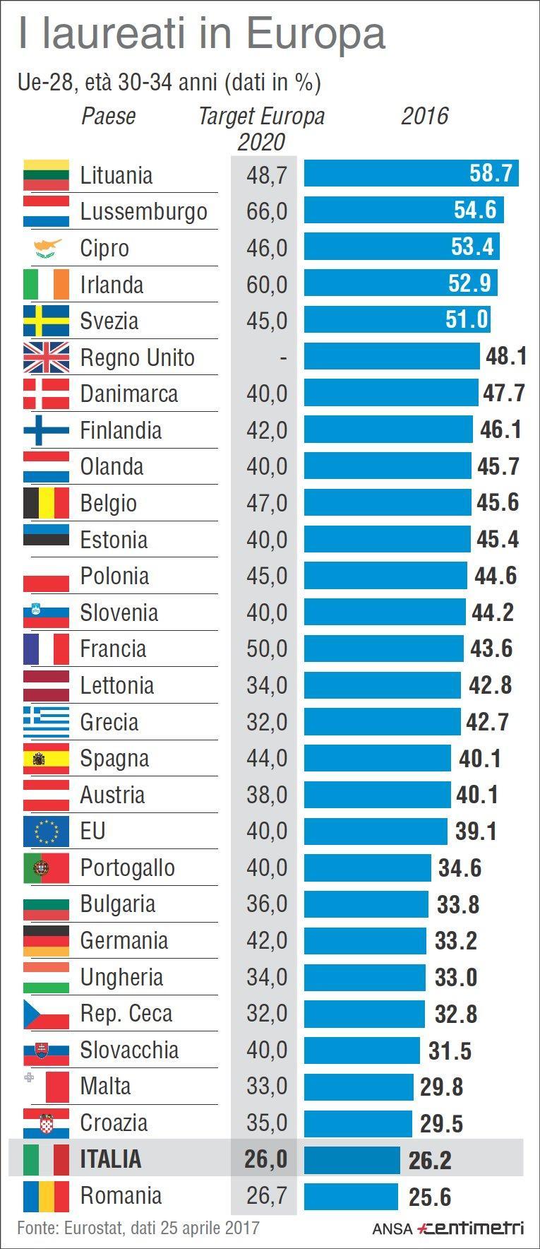 eurostat italia penultima tra paesi ue per il numero di