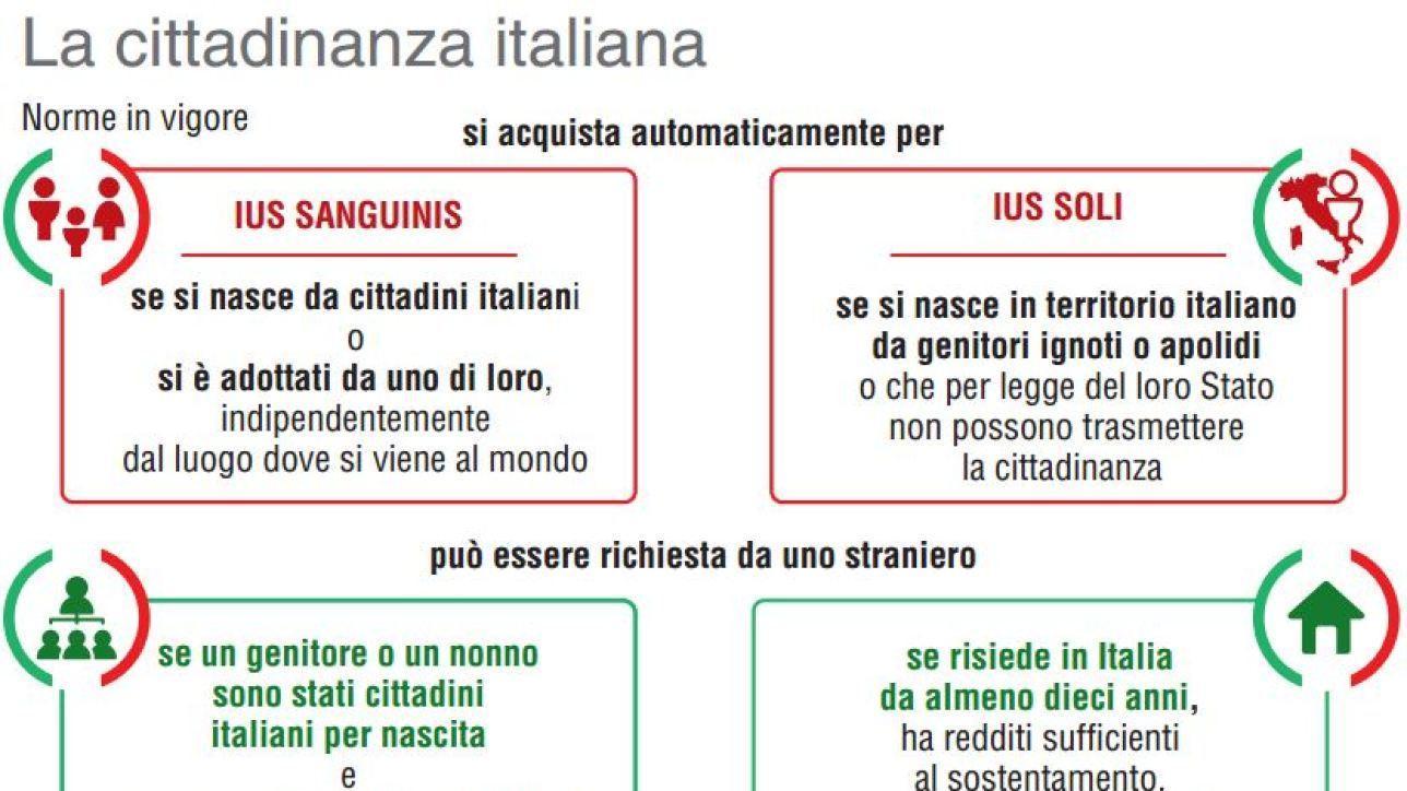 Ius sanguinis e ius soli come si acquista la cittadinanza for Cittadinanza italiana tempi di attesa 2018