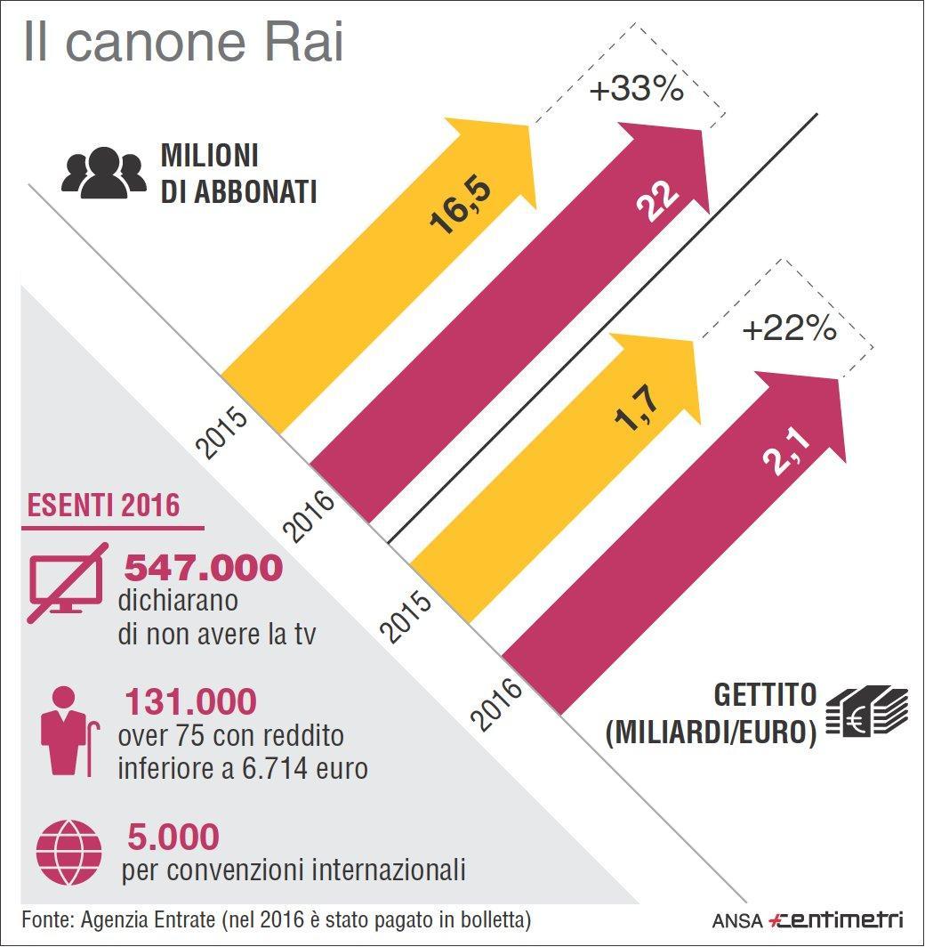 Rai con il canone in bolletta 5 5 milioni di abbonati in for Canone rai 2017 importo