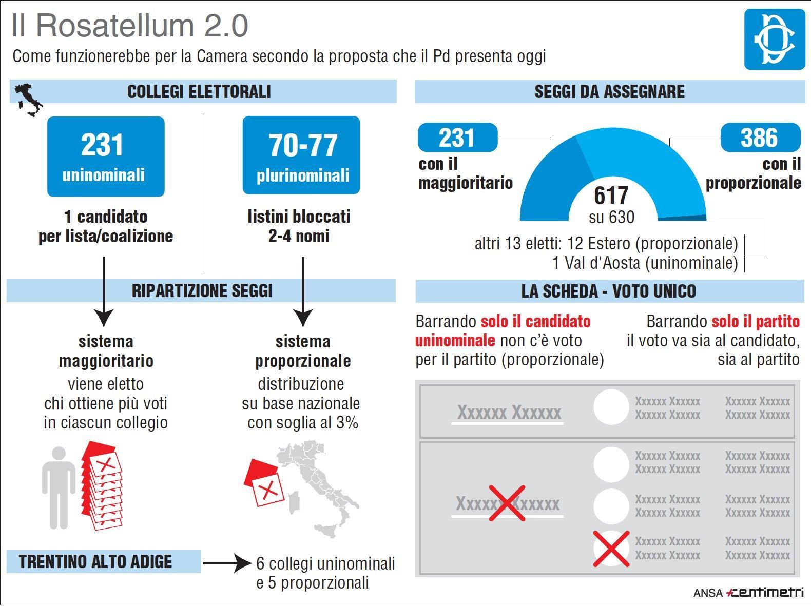 Legge elettorale, cosa prevede il Rosatellum 2.0