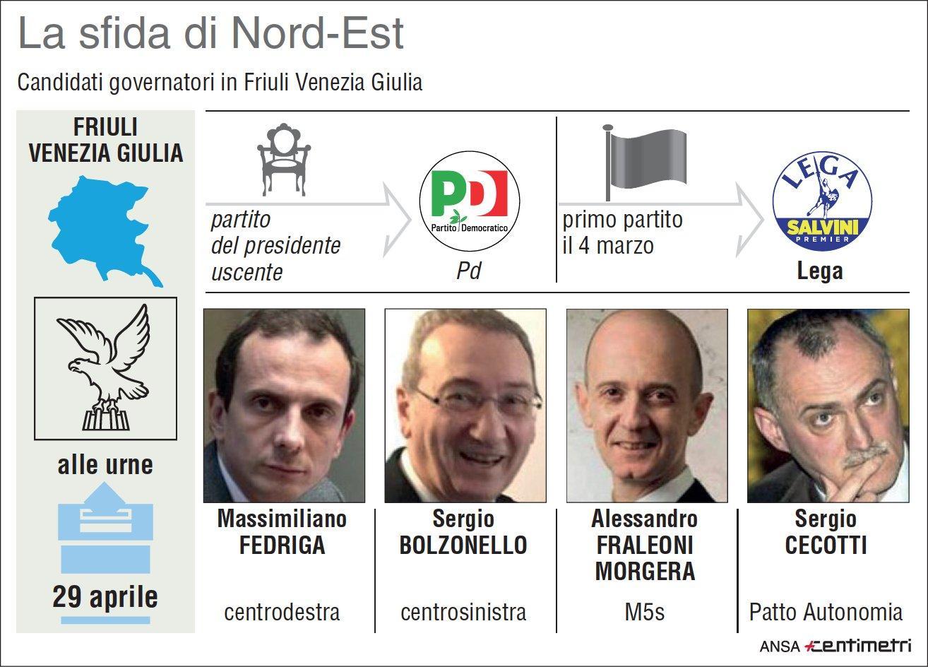 Regionali 2018, il voto in Friuli-Venezia Giulia
