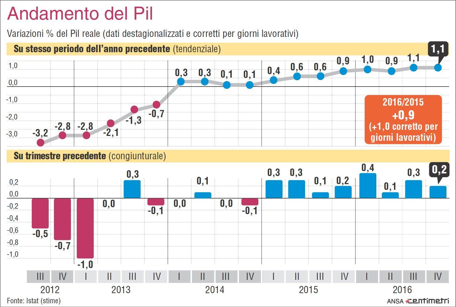 L andamento del Pil