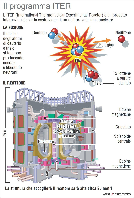 Fusione nucleare, come funziona il reattore Iter