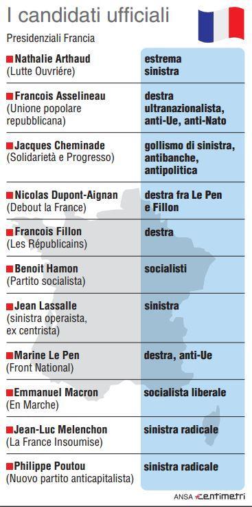 Presidenziali Francia, ecco gli 11 candidati