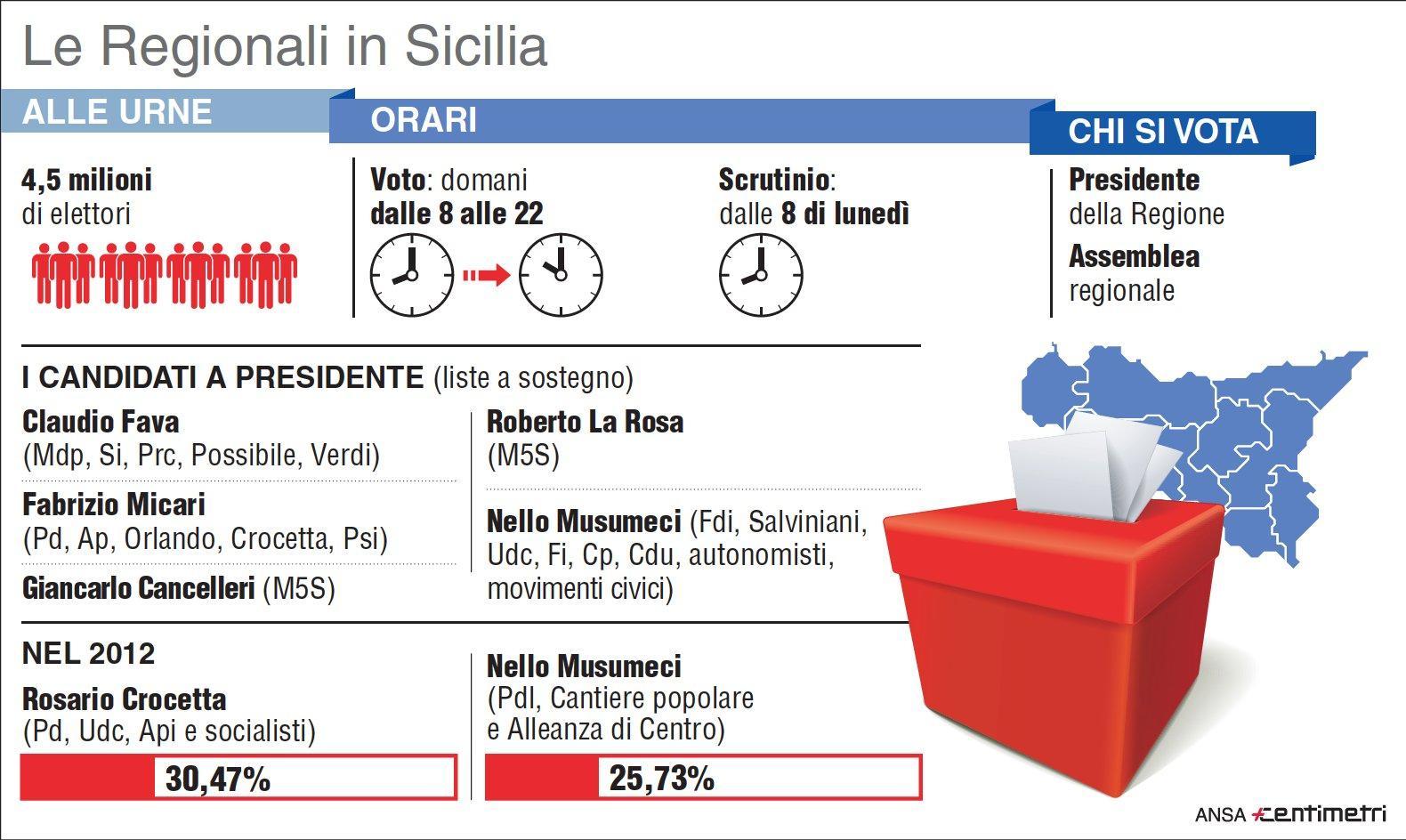 Regionali Sicilia, il vademecum delle elezioni