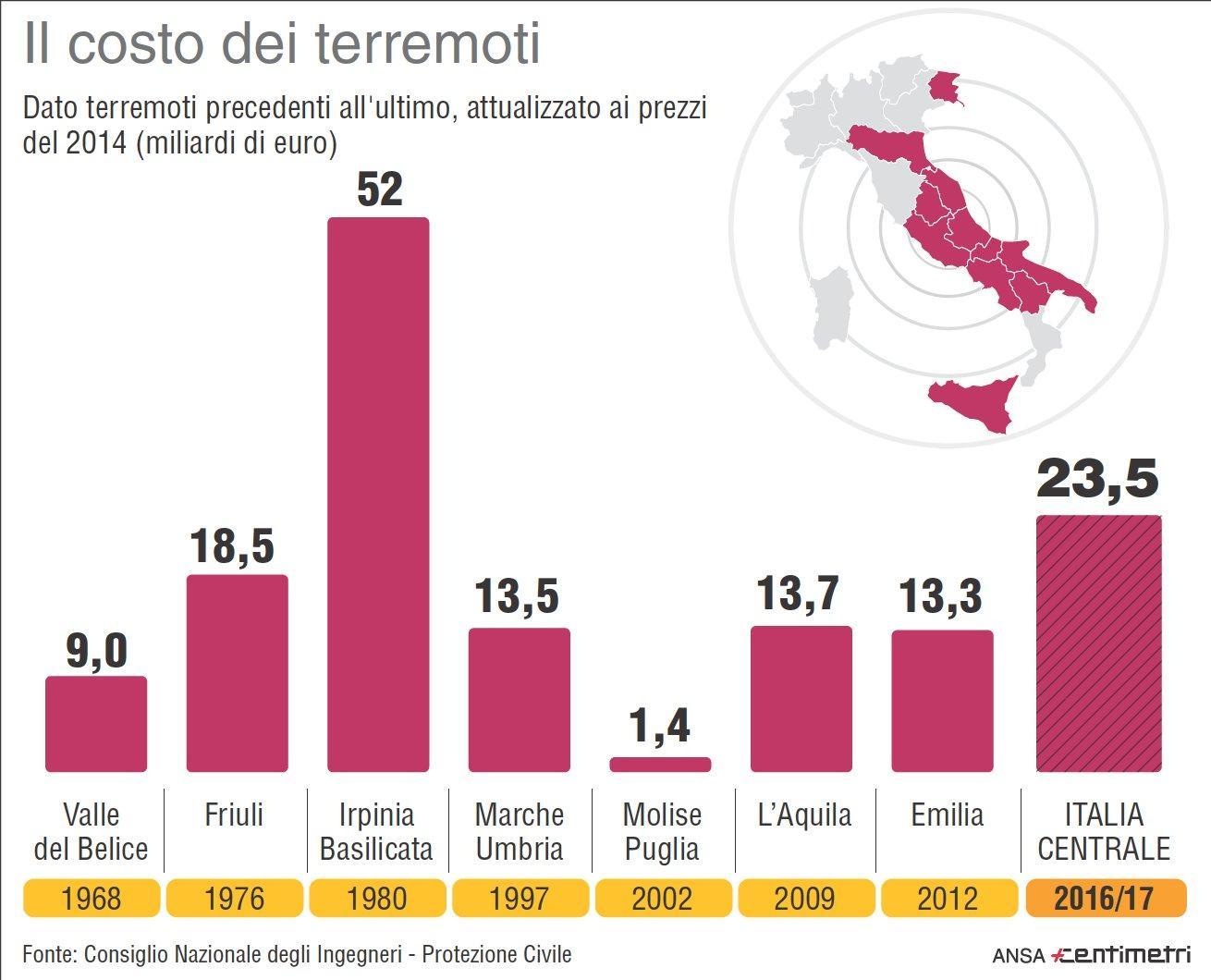 Terremoti, in Italia danni per miliardi di euro