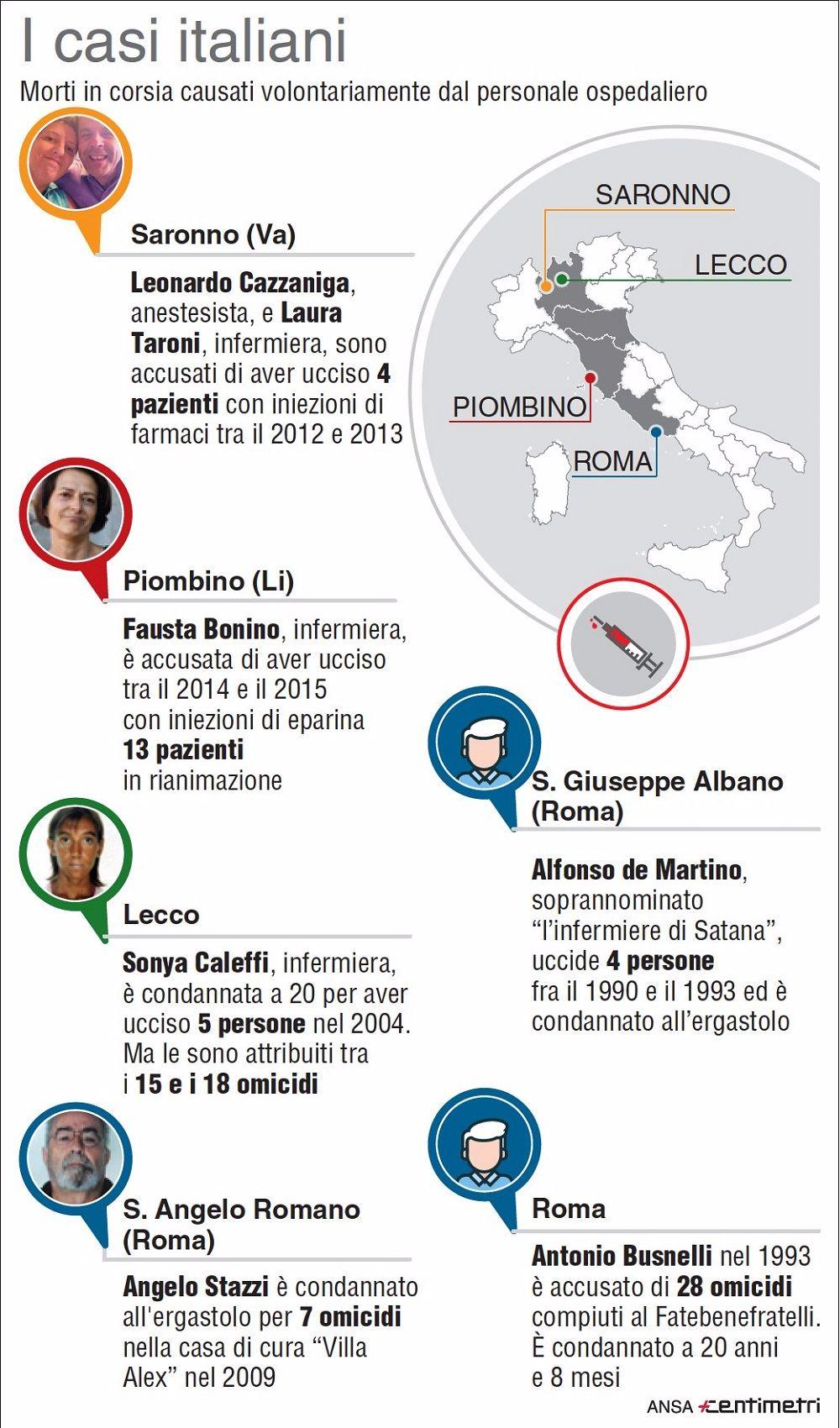 Infermieri killer, i casi in Italia