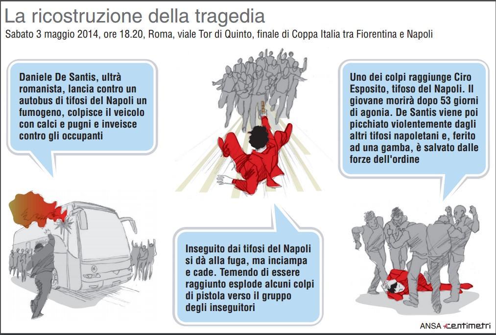 Omicidio Esposito, la ricostruzione della tragedia