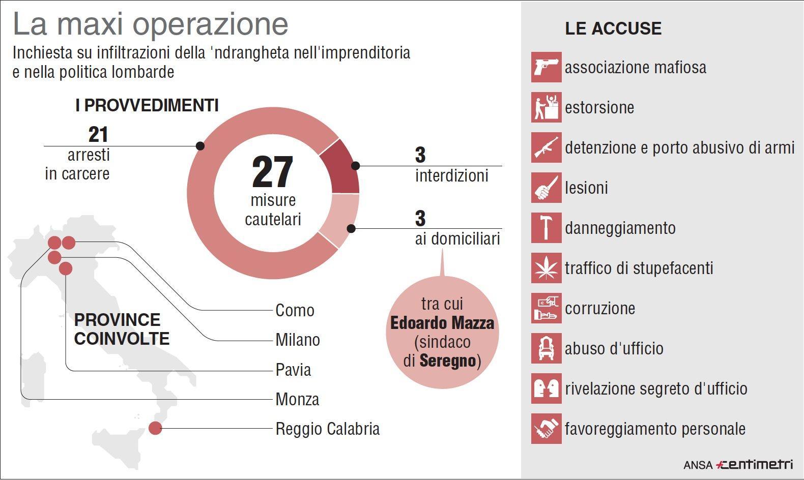 ndrangheta in Lombardia, arresti tra politici e imprenditori