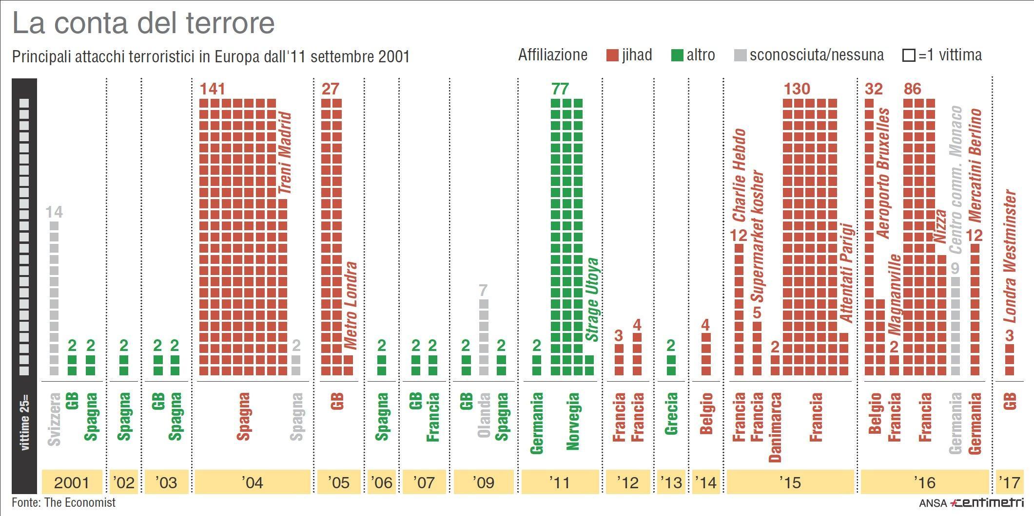 I principali attacchi terroristici in Europa dall 11 settembre 2001