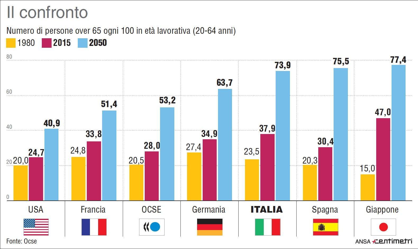 L Ocse:  L Italia tra i Paesi più vecchi, giovani senza lavoro