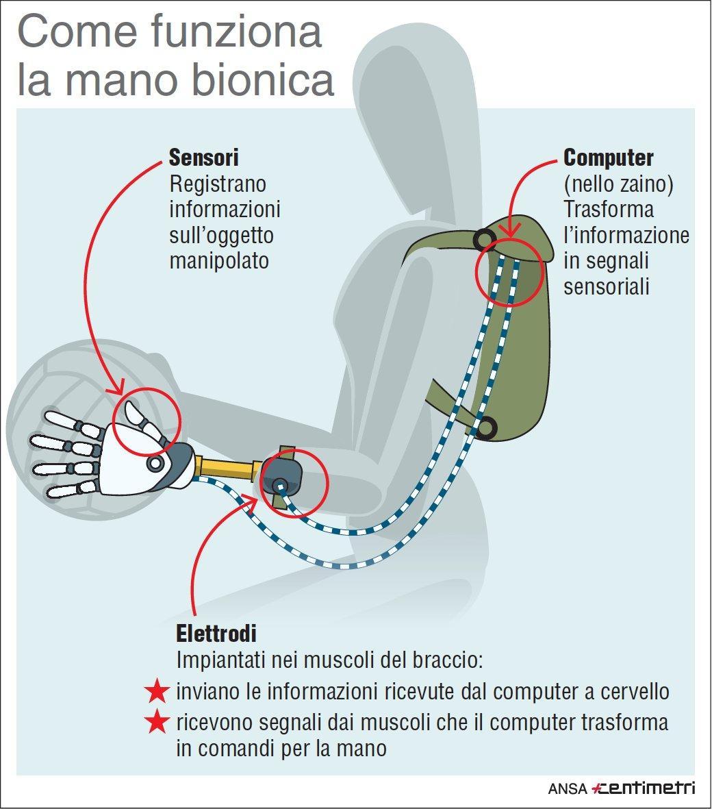 Mano bionica, ecco come funziona