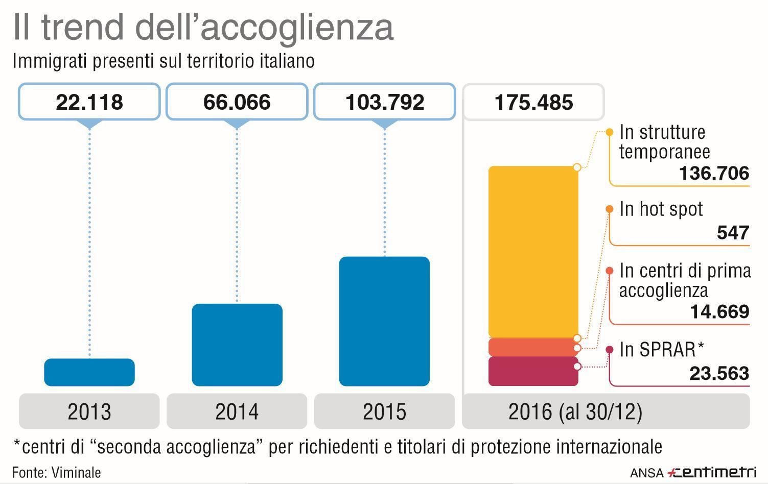 Immigrati: la loro presenza sul territorio italiano