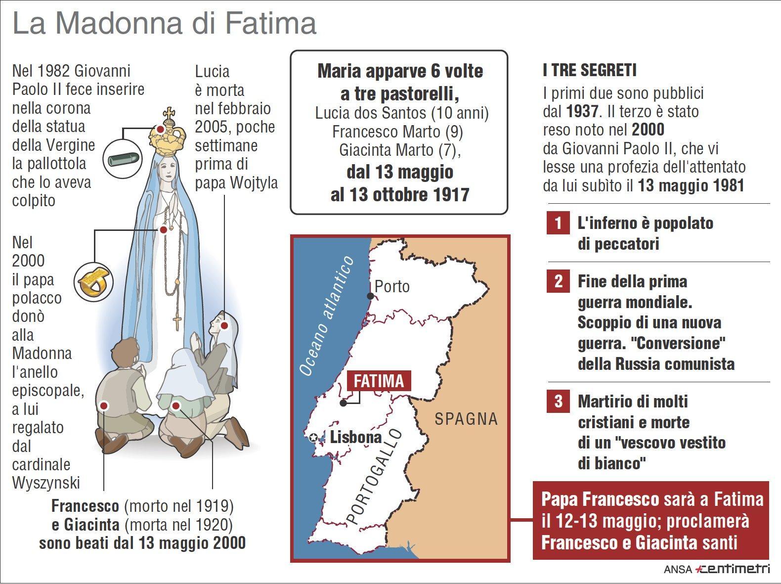 Papa Francesco fa santi i pastorelli di Fatima