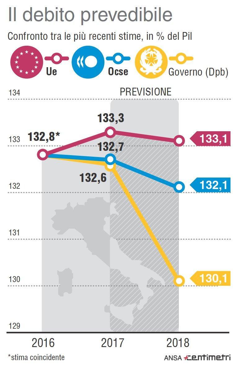 Debito pubblico italiano, le previsioni