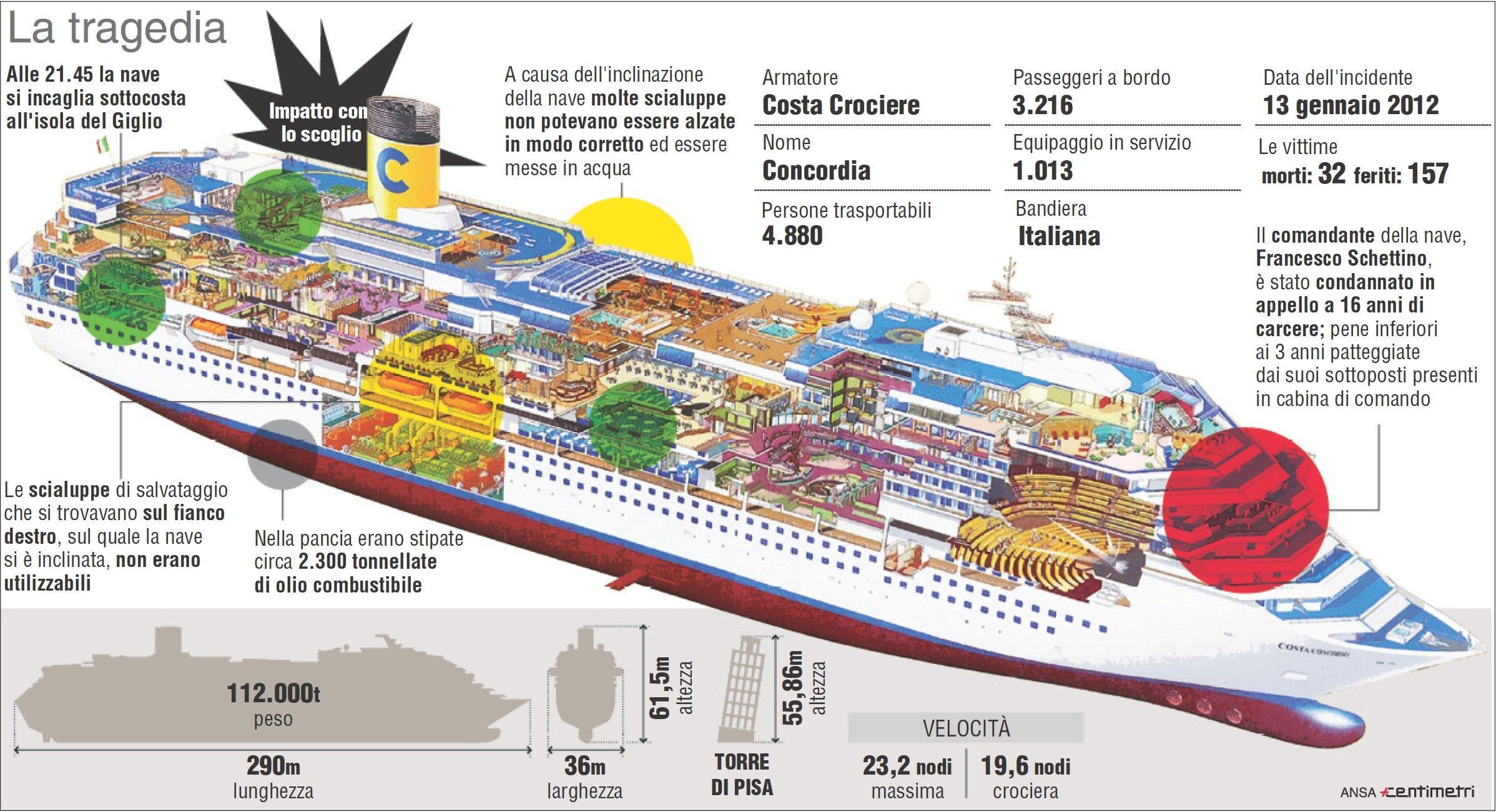 Casino navi da crociera