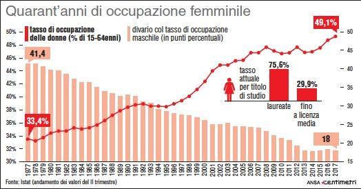 Il tasso di occupazione delle donne