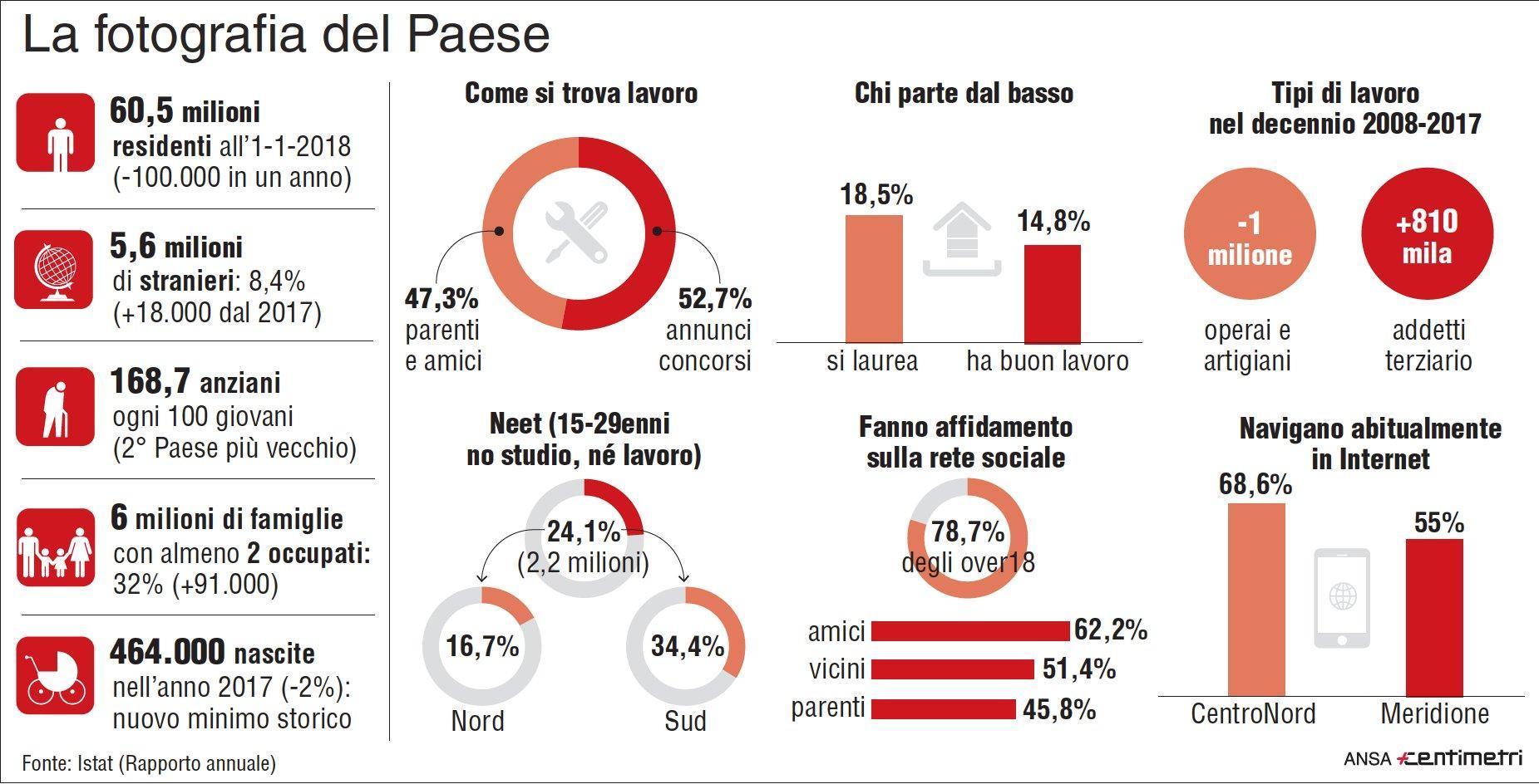 I principali dati del rapporto annuale dell Istat