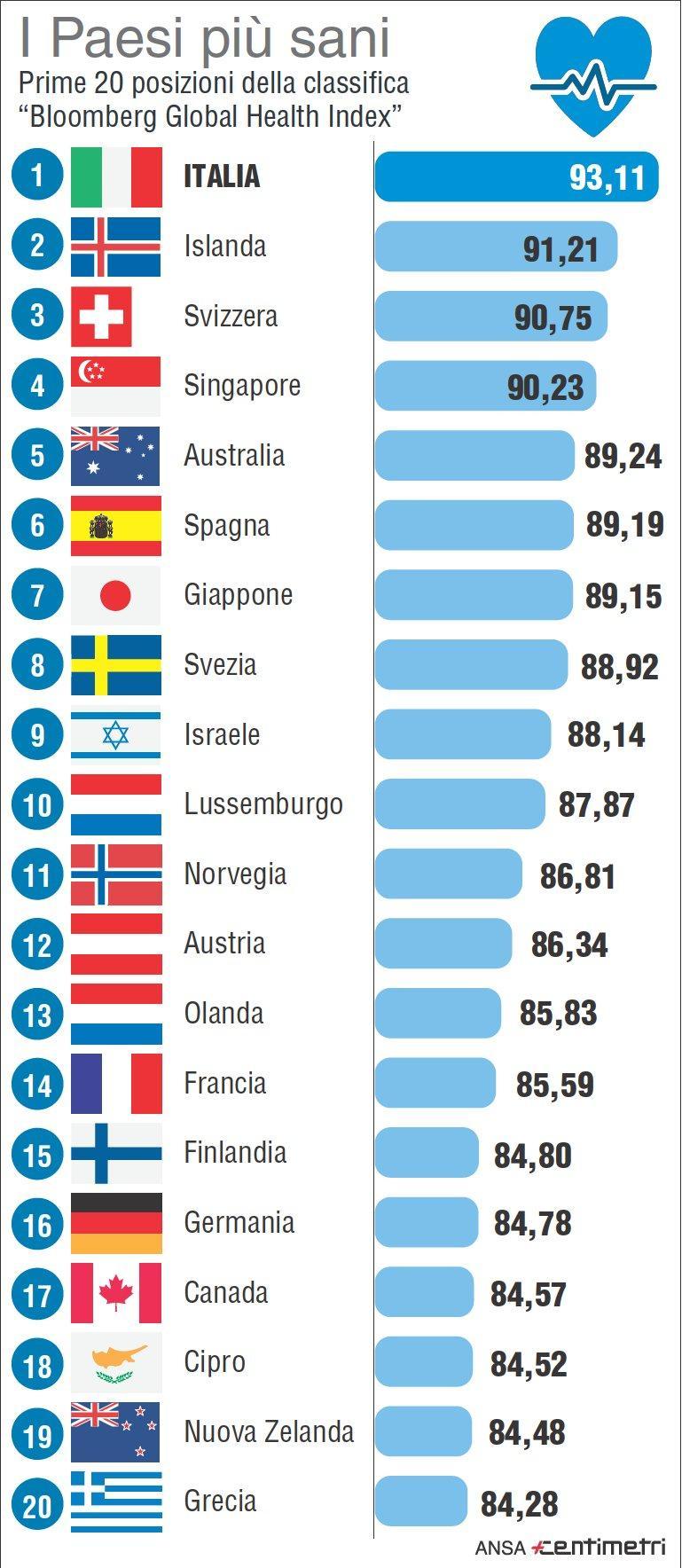 Salute, la classifica dei Paesi secondo Bloomberg