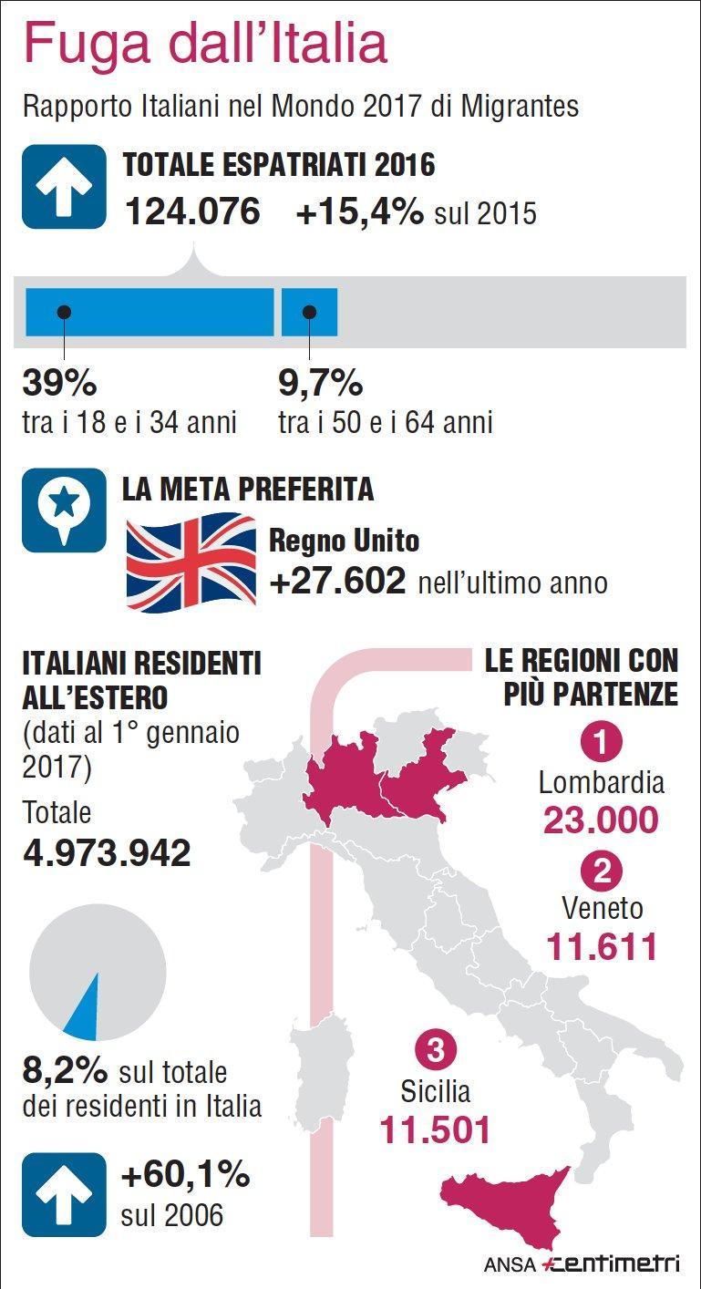 Italiani sempre più in fuga, nel 2016 partiti in 124mila