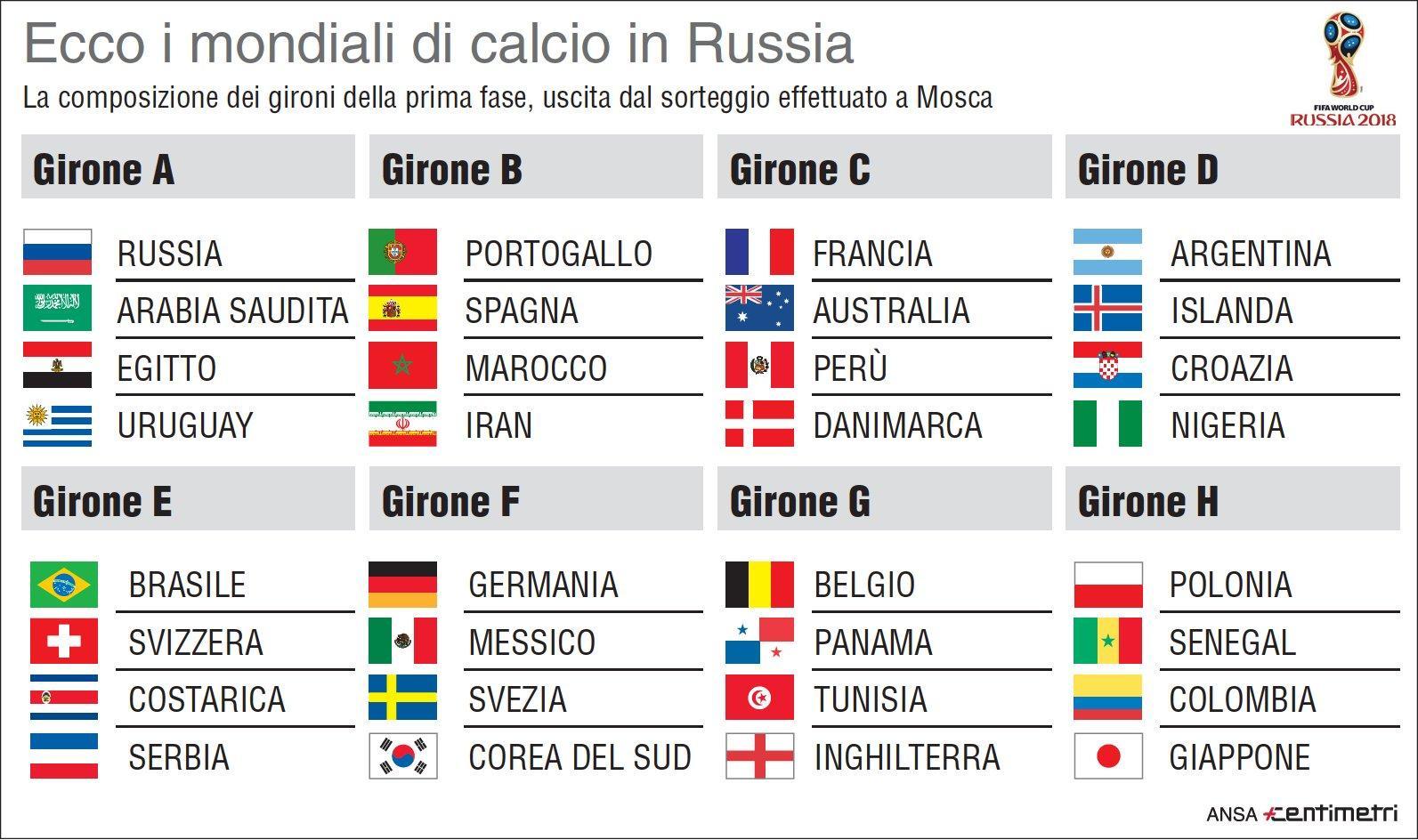 mondiali di calcio ecco tutti i gironi infografica tgcom24