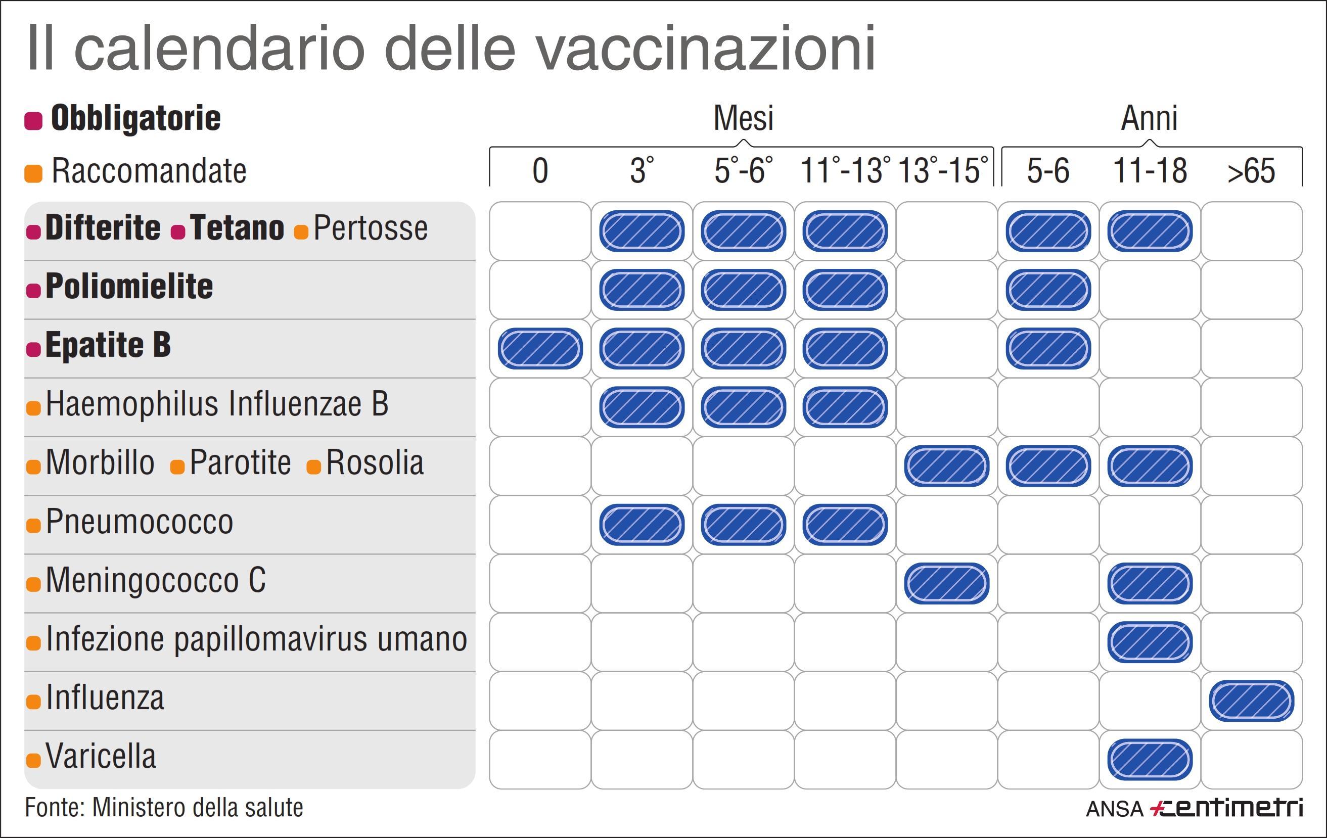 Il calendario delle vaccinazioni obbligatorie e raccomandate