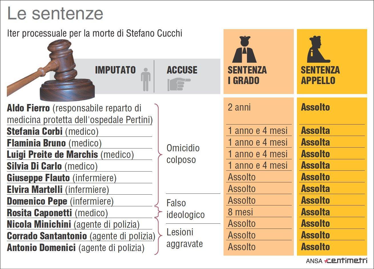 Caso Cucchi, gli imputati e le sentenze
