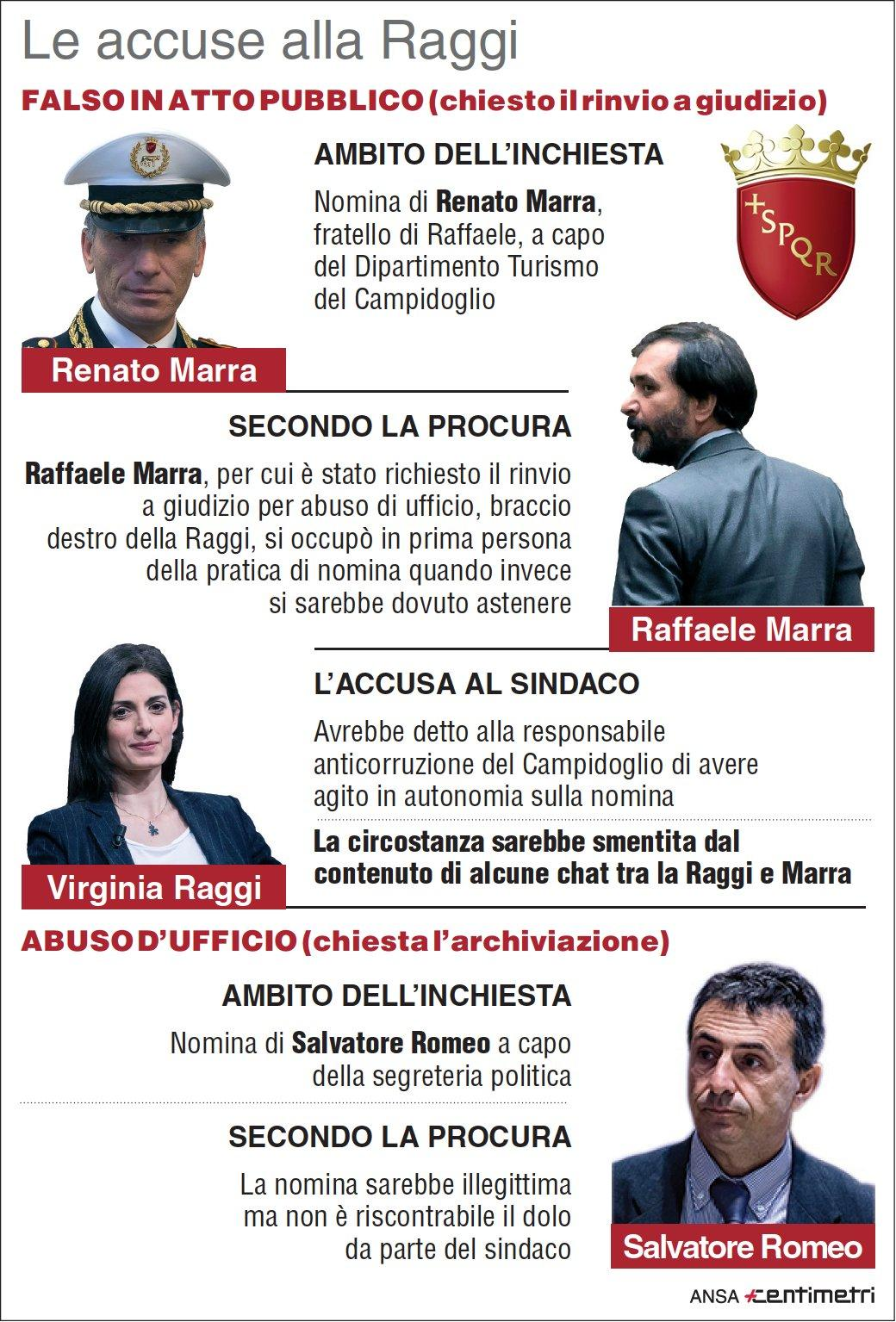 Caso Marra, le accuse a Virginia Raggi