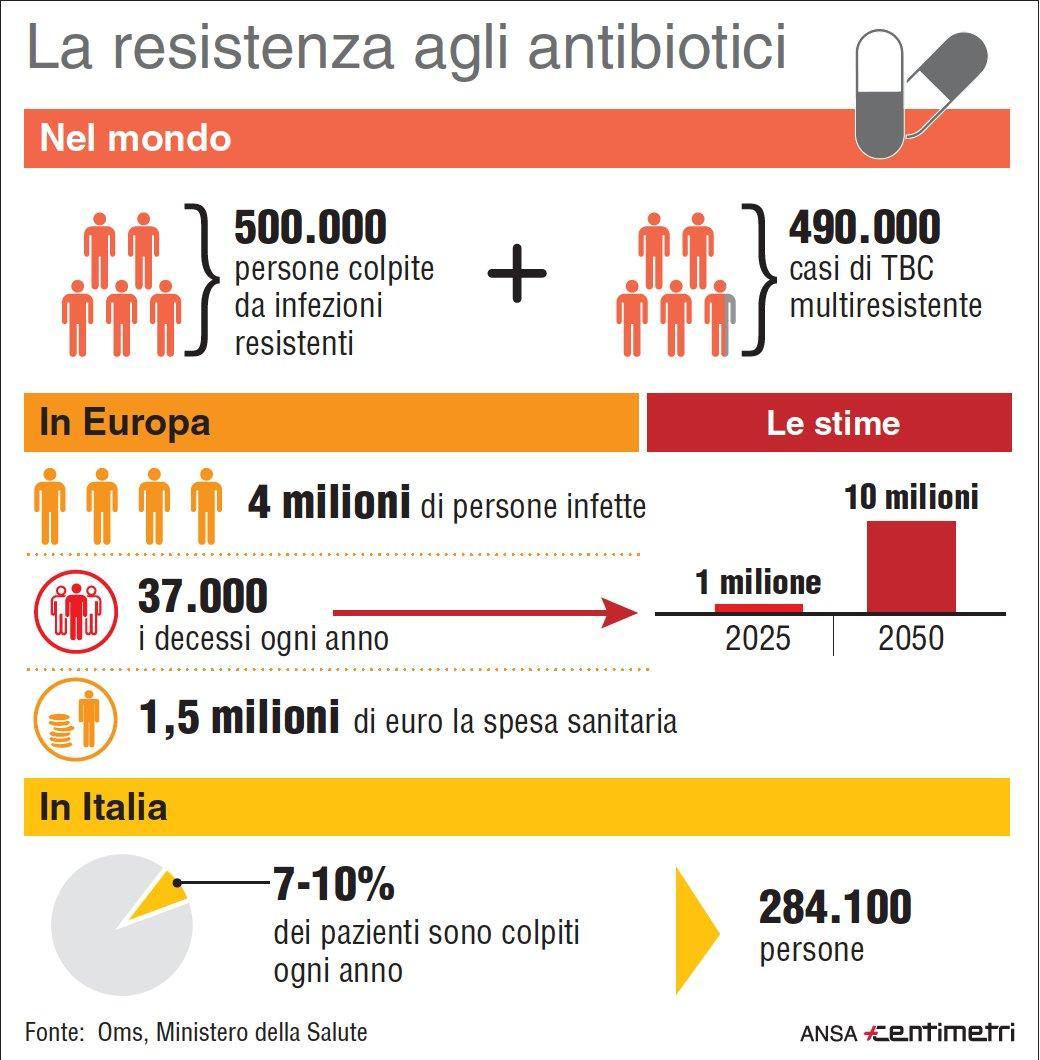 Allarme Omg sulla resistenza agli antibiotici