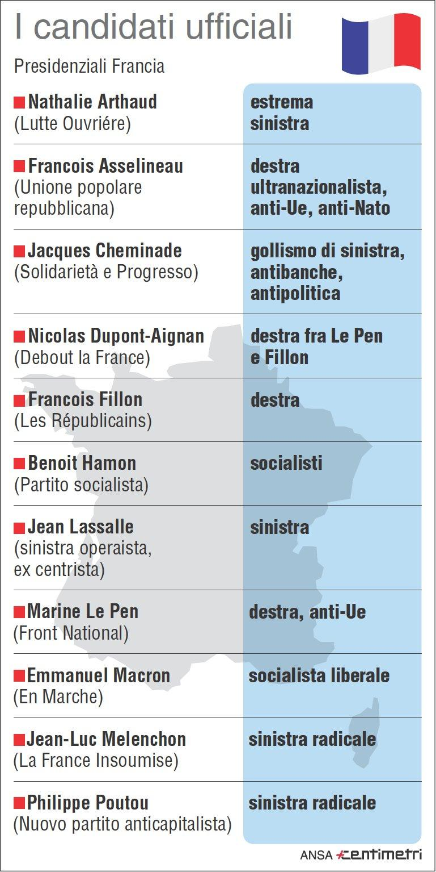 Presidenziali in Francia: tutti i candidati