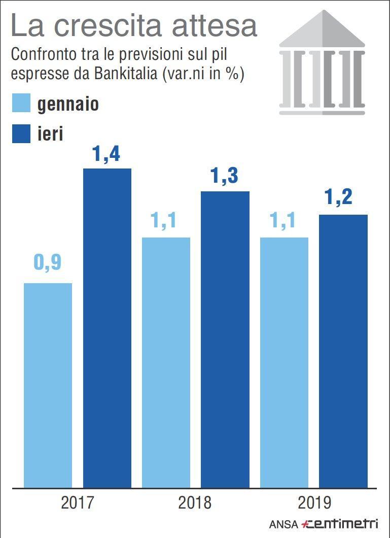 Pil, la crescita prevista da Bankitalia