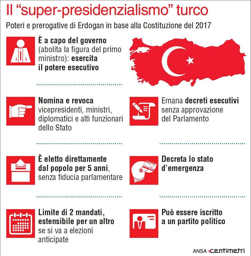 Elezioni in Turchia, i poteri di Erdogan