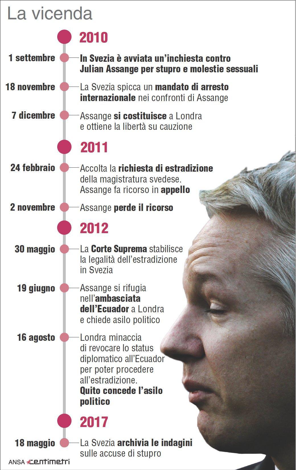 Assange, le tappe della vicenda dal 2010 a oggi