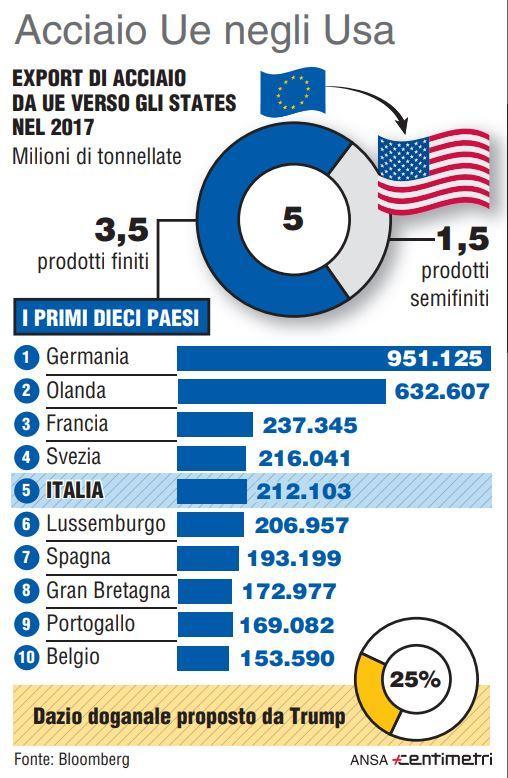 Dazi, l export di acciaio dall Ue verso gli Usa