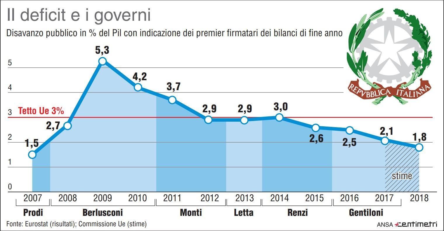 Deficit Italia, l andamento negli ultimi governi