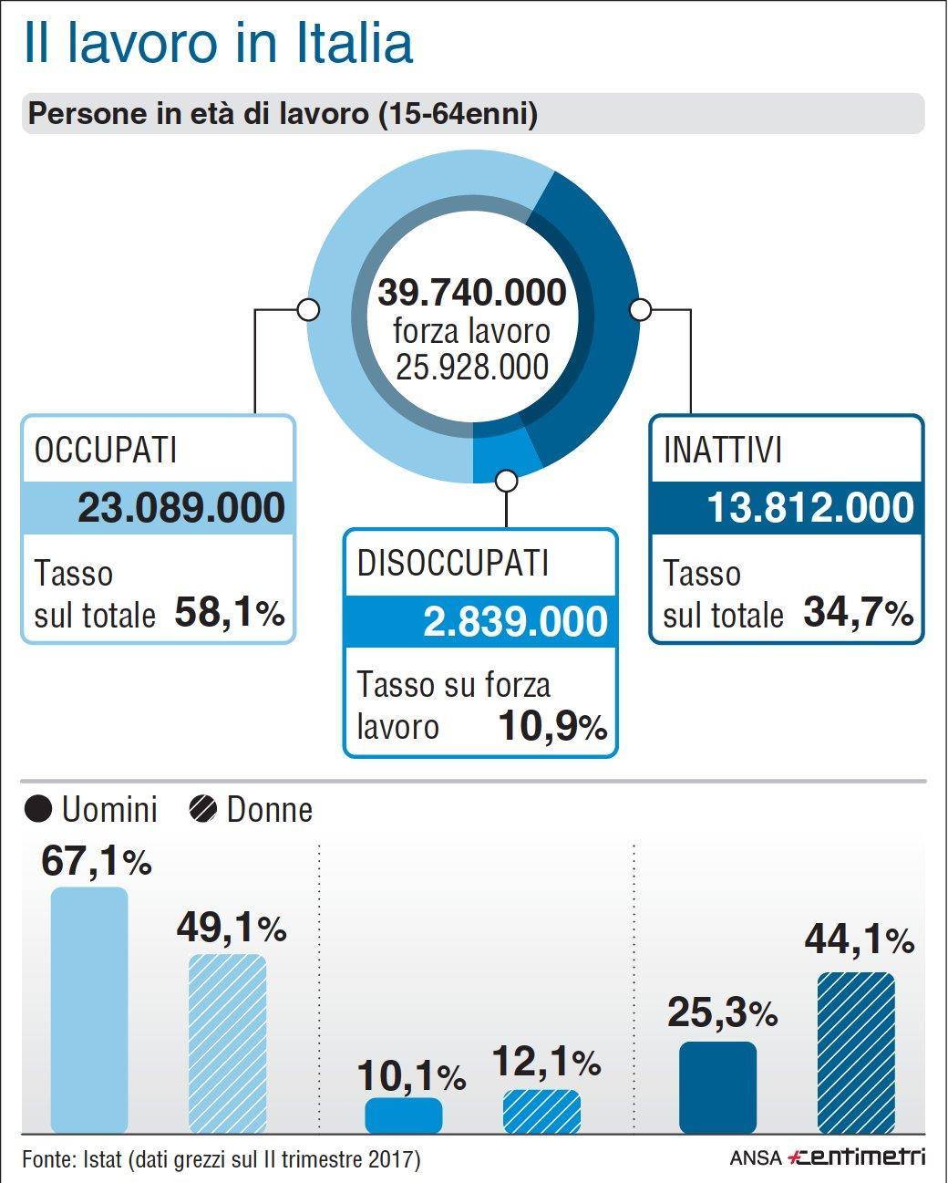 Il lavoro in Italia, dati da record per le donne