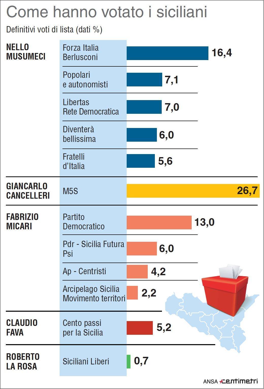 Regionali Sicilia, i voti di lista a confronto
