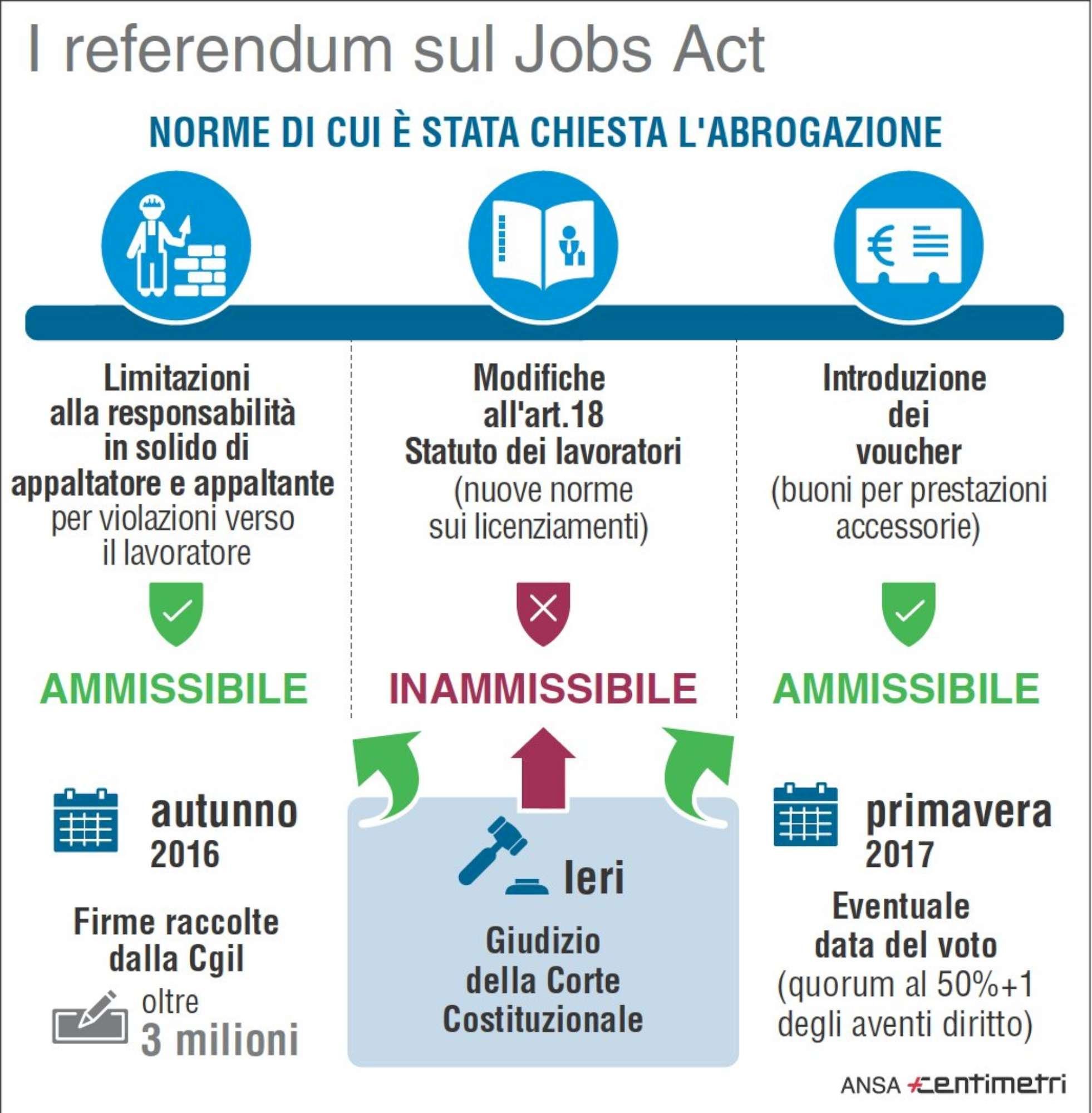 Jobs Act, no della Consulta al referendum sull art. 18