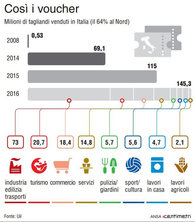 Lavoro, boom di voucher: dal 2008 hanno registrato un +27mila%