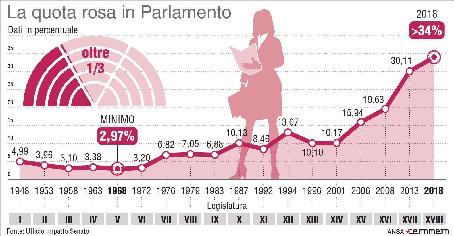 Le donne elette in Parlamento dal 1948 a oggi