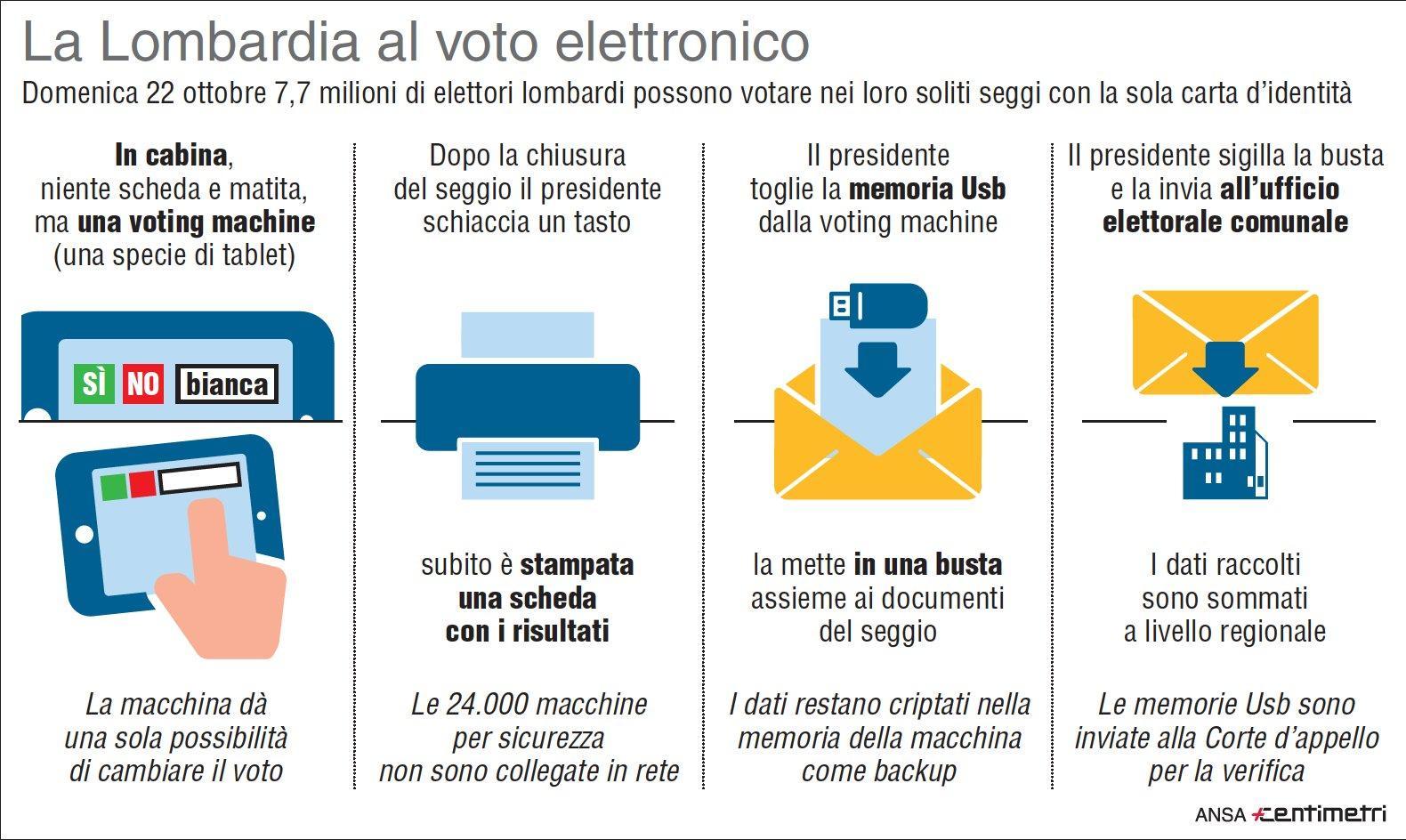 Referendum Lombardia, il debutto del voto elettronico