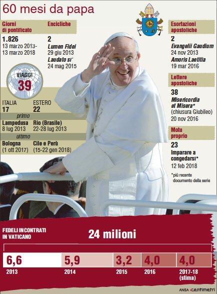 Papa Francesco, cinque anni di Pontificato